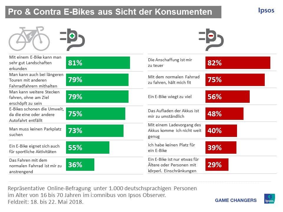 E-Bikes aus Sicht der Konsumenten